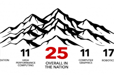 The University of Utah's School of Computing Ranked #25 in the US