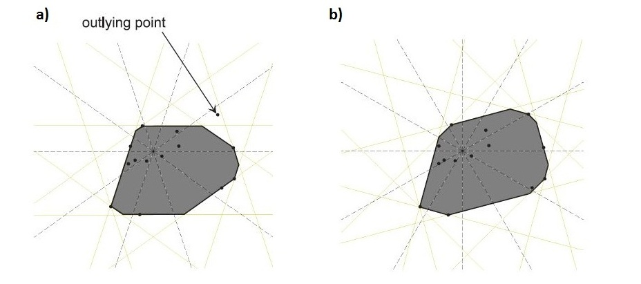 Fast Approximation of Convex Hull